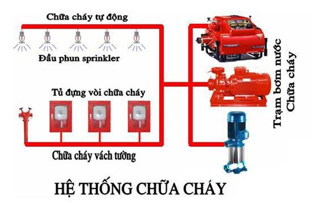 Thi công lắp đặt PCCC tại Biên Hòa Đồng Nai