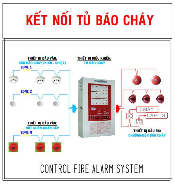 Bảo trì hệ thống báo cháy nhà xưởng KCN VSIP