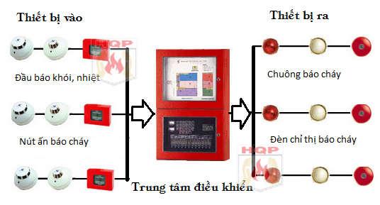 Bảo trì hệ thống báo cháy Quận 12