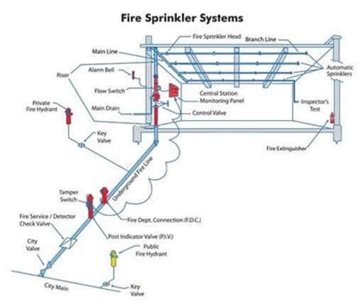 Thi công lắp đặt bảo trì hệ thống PCCC Quận 9 Quận 2
