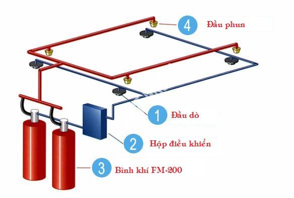Thiết kế lắp đặt hệ thống báo cháy tự động