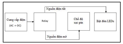 sơ đồ cấu tạo hoạt động của đèn sự cố